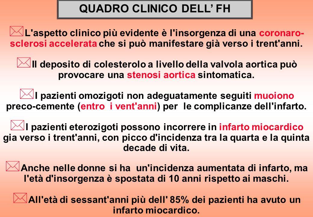 QUADRO CLINICO DELL FH * L'aspetto clinico più evidente è l'insorgenza di una coronaro- sclerosi accelerata che si può manifestare già verso i trent'a