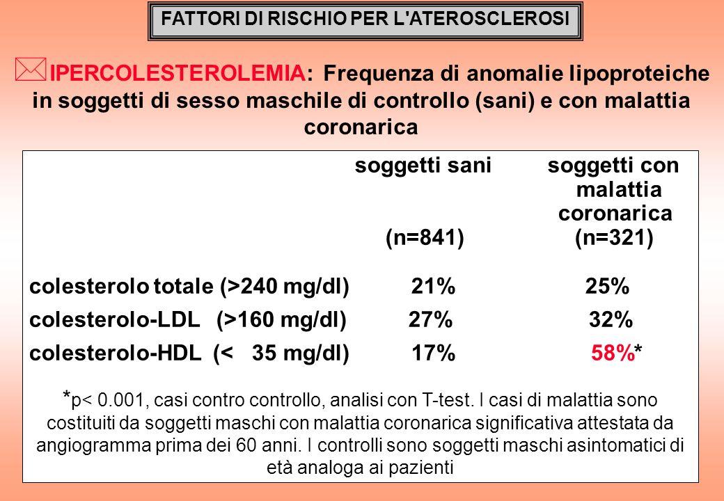 FATTORI DI RISCHIO PER L'ATEROSCLEROSI * IPERCOLESTEROLEMIA: Frequenza di anomalie lipoproteiche in soggetti di sesso maschile di controllo (sani) e c