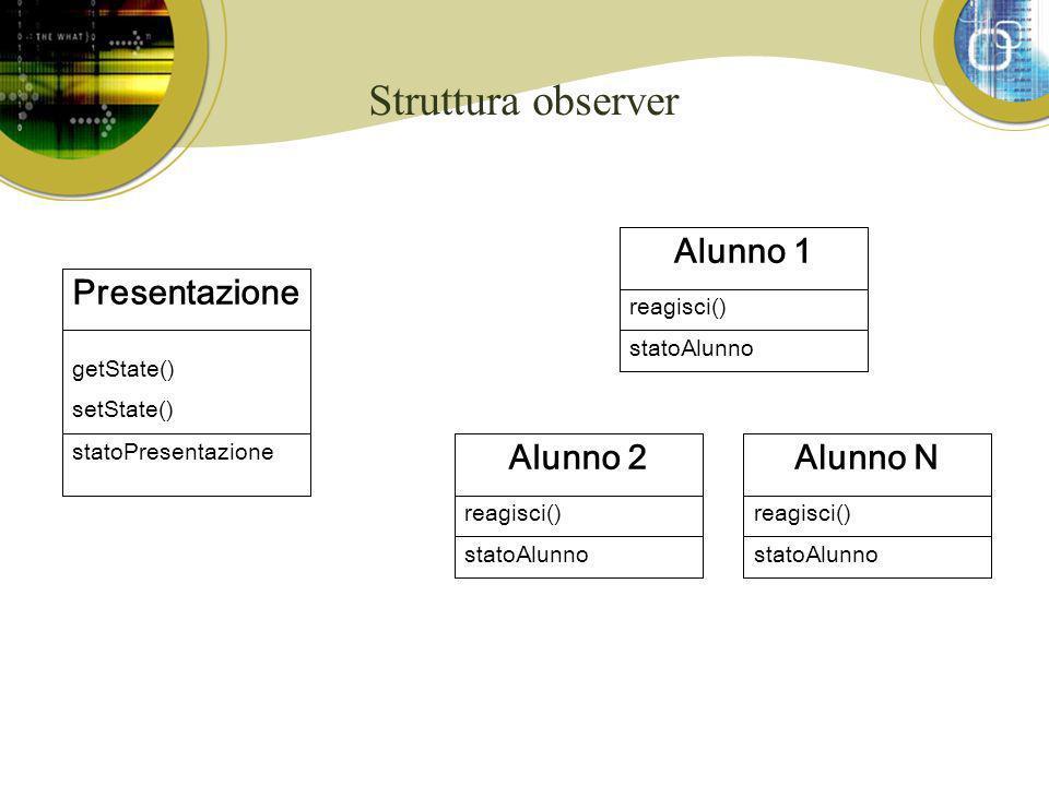 Struttura observer Presentazione getState() setState() statoPresentazione Alunno 1 reagisci() statoAlunno Alunno N reagisci() statoAlunno Alunno 2 reagisci() statoAlunno
