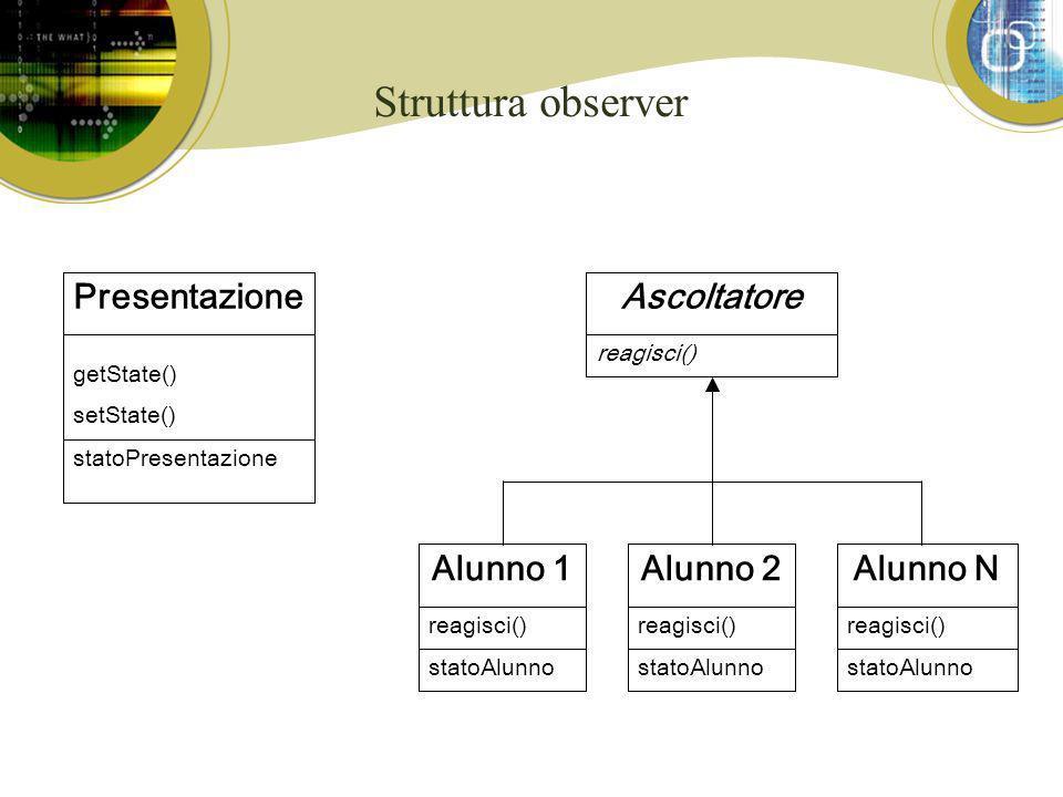 Struttura observer Presentazione getState() setState() statoPresentazione Alunno 1 reagisci() statoAlunno Alunno N reagisci() statoAlunno Alunno 2 reagisci() statoAlunno Ascoltatore reagisci()