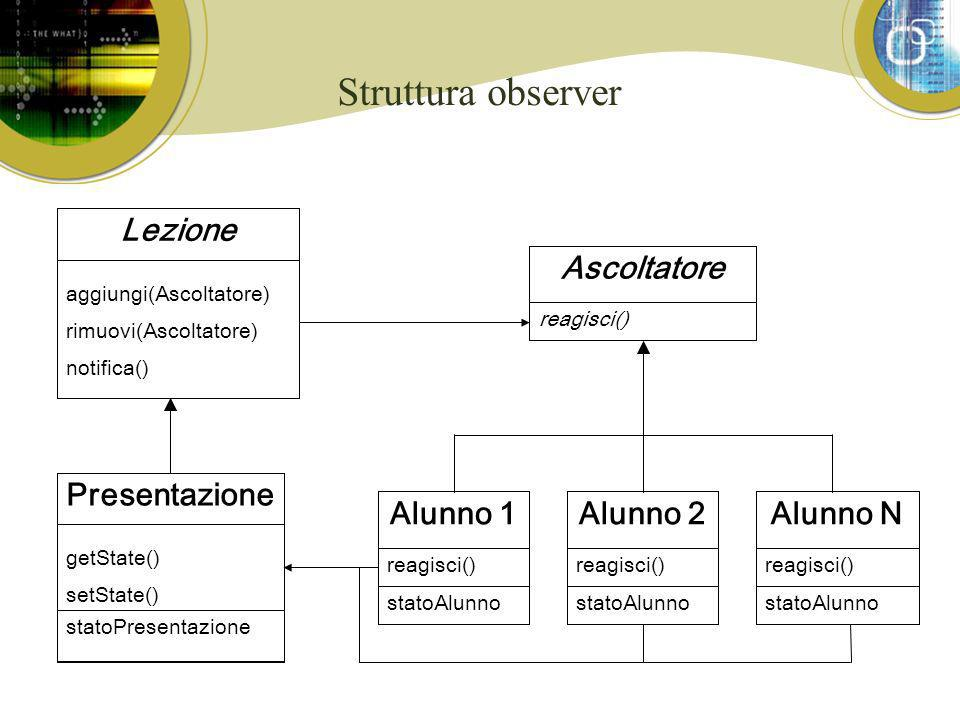 Struttura observer Presentazione getState() setState() statoPresentazione Alunno 1 reagisci() statoAlunno Alunno N reagisci() statoAlunno Alunno 2 rea