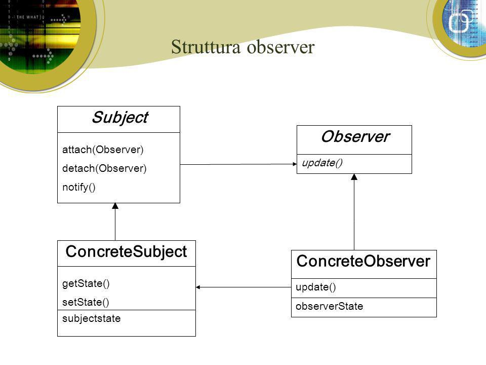 Anche conosciuto come Publish-Subscribe Dependents Java Delegation Event Model Intuitivamente correlato a tutti i paradigmi di programmazione a eventi Classificazione Comportamentale Focalizzato sulle relazioni run-time tra oggetti Il Pattern Observer