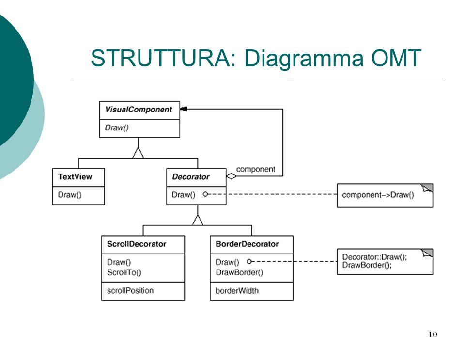 STRUTTURA: Diagramma OMT 10