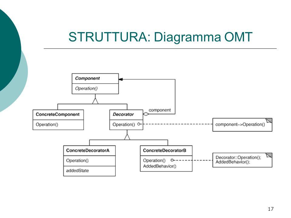 STRUTTURA: Diagramma OMT 17