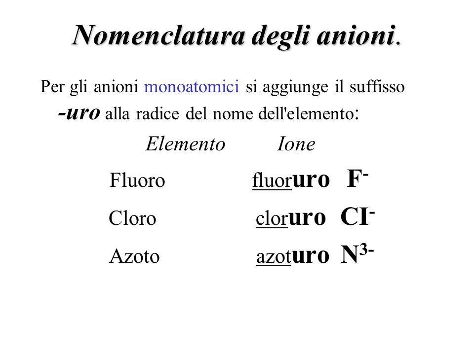 Nomenclatura degli anioni.