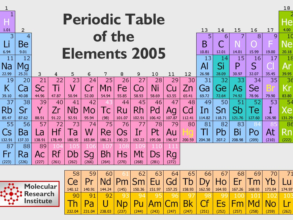 Riassunto Gli elementi sono tanti e sono il codice della chimica.