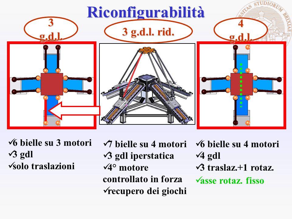 Riconfigurabilità asse rotaz. fisso 6 bielle su 3 motori 3 gdl solo traslazioni 3 g.d.l. 6 bielle su 4 motori 4 gdl 3 traslaz.+1 rotaz. 4 g.d.l. 7 bie
