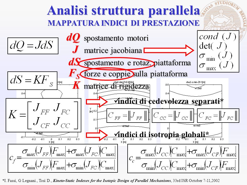 dS spostamento e rotaz. piattaforma dQ spostamento motori J matrice jacobiana MAPPATURA INDICI DI PRESTAZIONE Analisi struttura parallela F S forze e