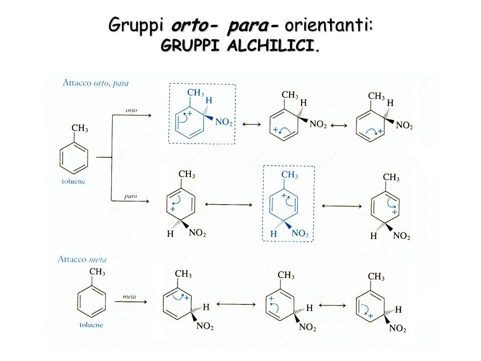 Gruppi orto- para- orientanti: GRUPPI ALCHILICI.