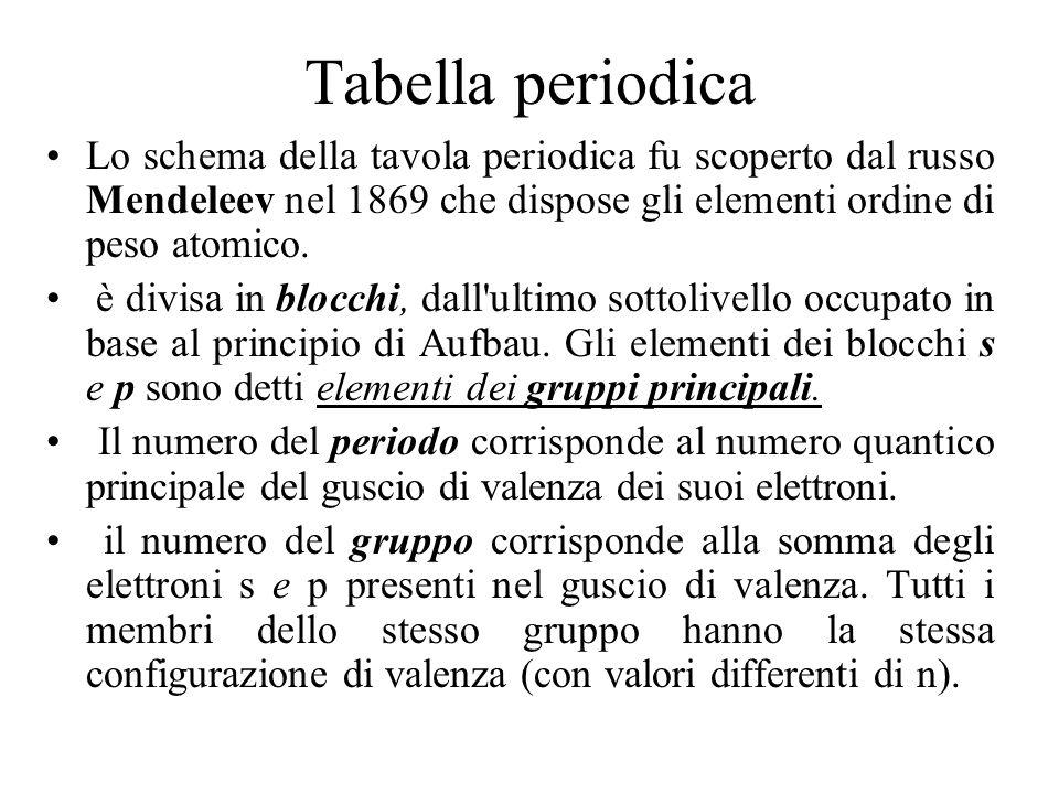 Tabella periodica Lo schema della tavola periodica fu scoperto dal russo Mendeleev nel 1869 che dispose gli elementi ordine di peso atomico. è divisa