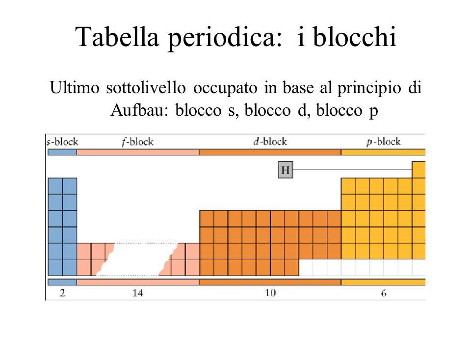Tabella periodica: i blocchi Ultimo sottolivello occupato in base al principio di Aufbau: blocco s, blocco d, blocco p