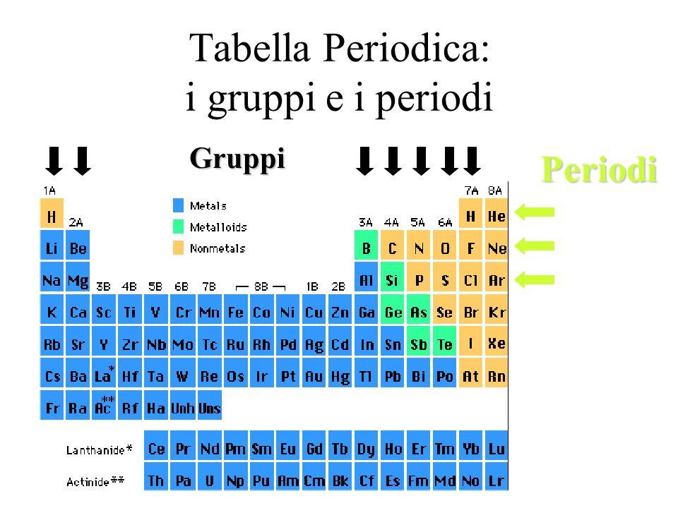 Tabella Periodica: i gruppi e i periodi Gruppi Periodi