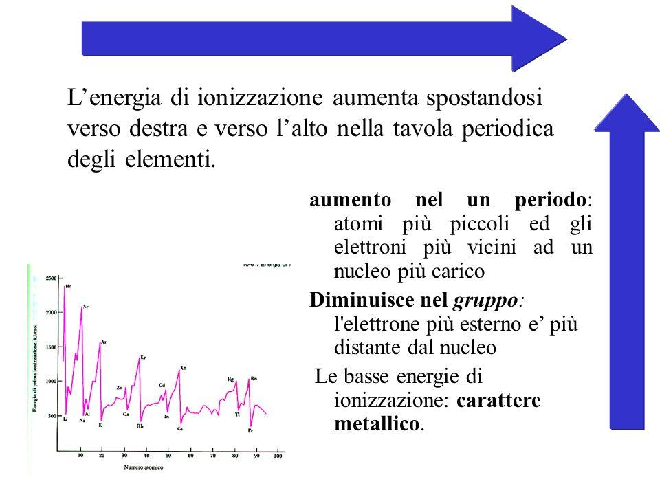 Lenergia di ionizzazione aumenta spostandosi verso destra e verso lalto nella tavola periodica degli elementi. aumento nel un periodo: atomi più picco