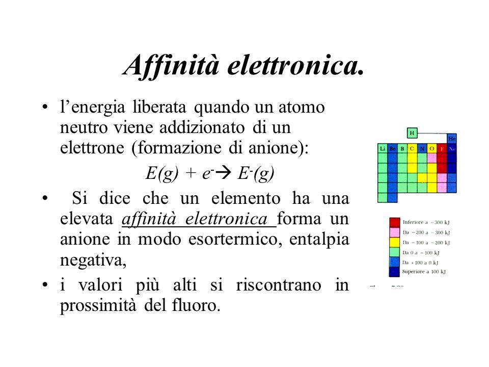 Affinità elettronica. lenergia liberata quando un atomo neutro viene addizionato di un elettrone (formazione di anione): E(g) + e - E - (g) Si dice ch