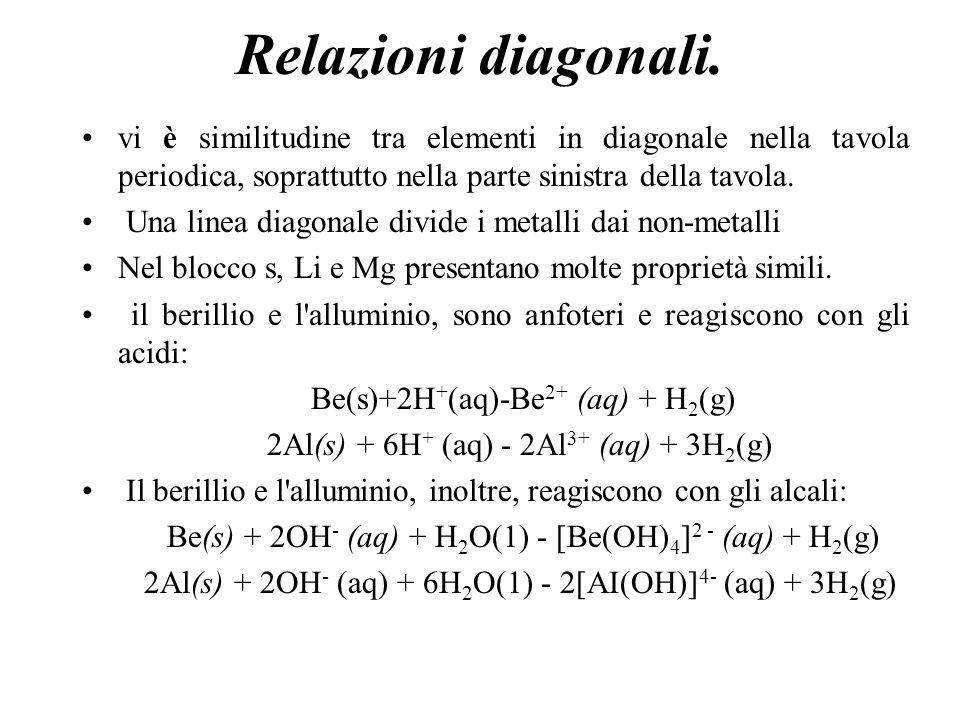 Relazioni diagonali. vi è similitudine tra elementi in diagonale nella tavola periodica, soprattutto nella parte sinistra della tavola. Una linea diag