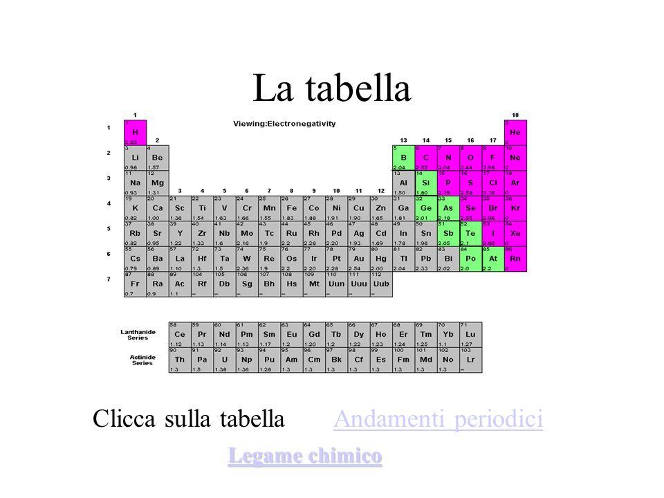 La tabella Clicca sulla tabella Andamenti periodiciAndamenti periodici Legame chimico Legame chimico