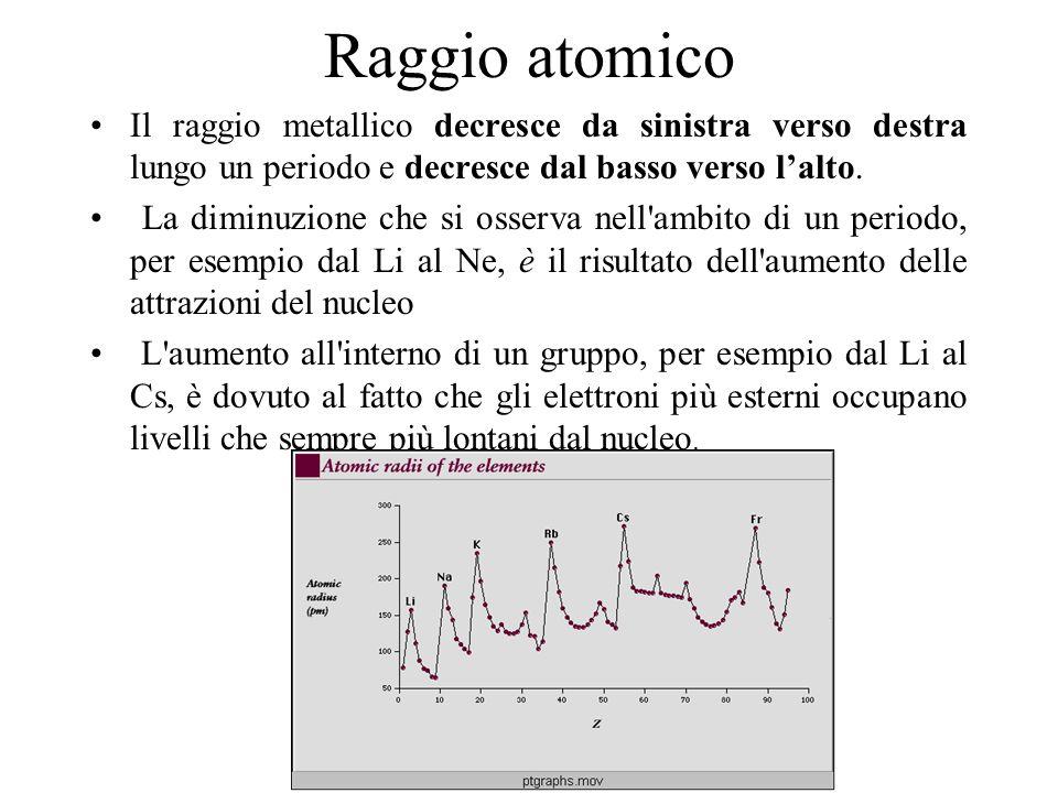 Raggio atomico Il raggio metallico decresce da sinistra verso destra lungo un periodo e decresce dal basso verso lalto. La diminuzione che si osserva