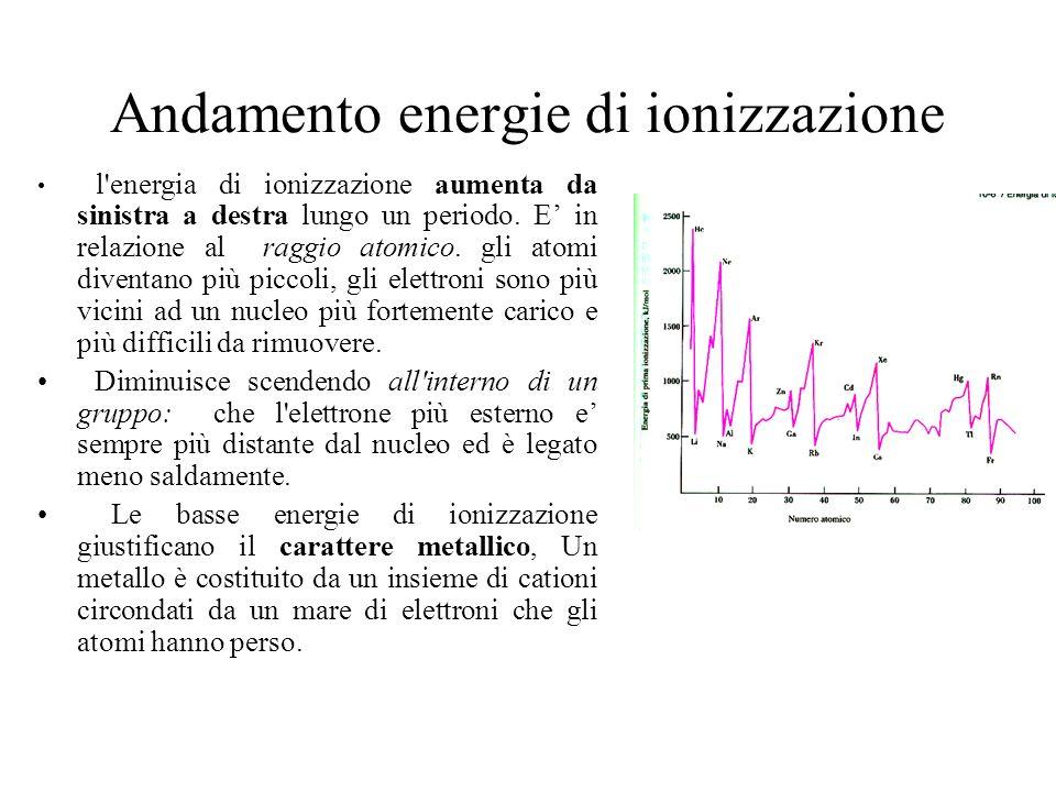Andamento energie di ionizzazione l'energia di ionizzazione aumenta da sinistra a destra lungo un periodo. E in relazione al raggio atomico. gli atomi