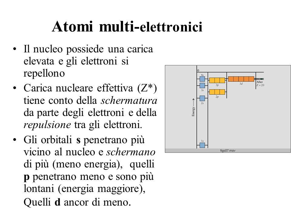 Atomi multi- elettronici Il nucleo possiede una carica elevata e gli elettroni si repellono Carica nucleare effettiva (Z*) tiene conto della schermatu