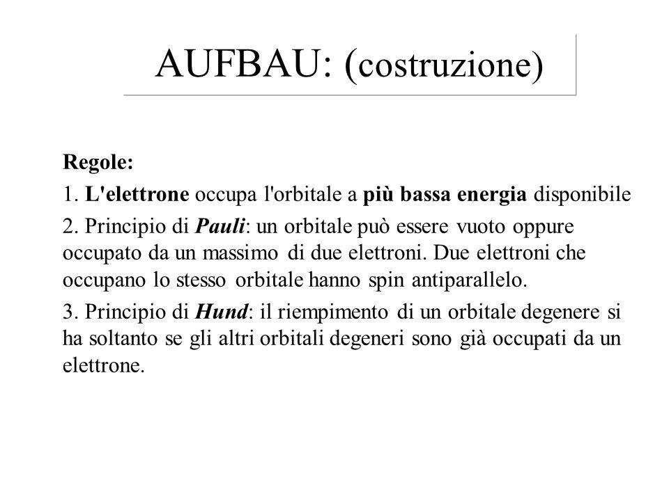 Regole: 1. L'elettrone occupa l'orbitale a più bassa energia disponibile 2. Principio di Pauli: un orbitale può essere vuoto oppure occupato da un mas