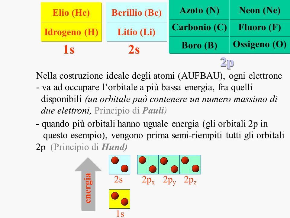 Nella costruzione ideale degli atomi (AUFBAU), ogni elettrone - va ad occupare lorbitale a più bassa energia, fra quelli disponibili (un orbitale può