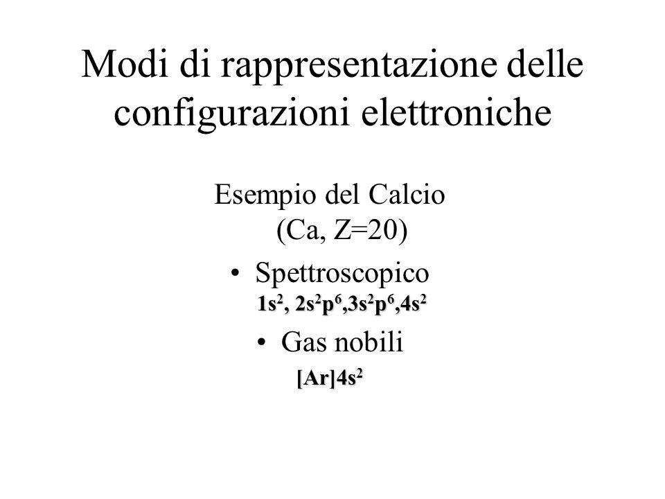 Modi di rappresentazione delle configurazioni elettroniche Esempio del Calcio (Ca, Z=20) Spettroscopico 1s 2, 2s 2 p 6,3s 2 p 6,4s 2 Gas nobili [Ar]4s