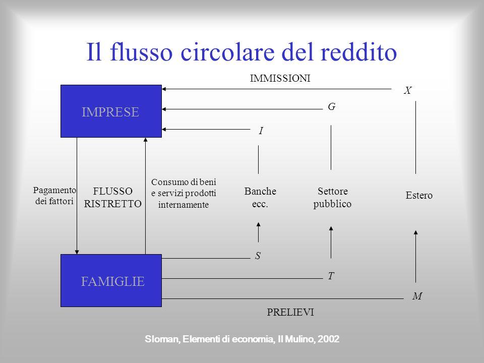 Sloman, Elementi di economia, Il Mulino, 2002 Esportazioni Rappresentano la domanda di beni e servizi da parte dei residenti allestero