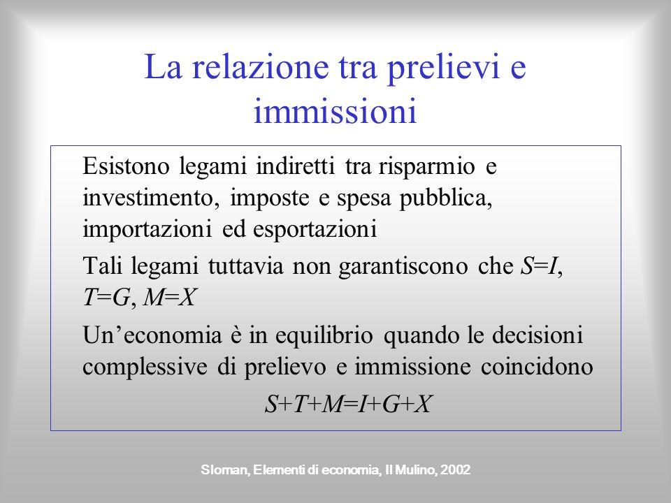Sloman, Elementi di economia, Il Mulino, 2002 Il flusso circolare del reddito IMPRESEFAMIGLIE FLUSSO RISTRETTO Consumo di beni e servizi prodotti inte