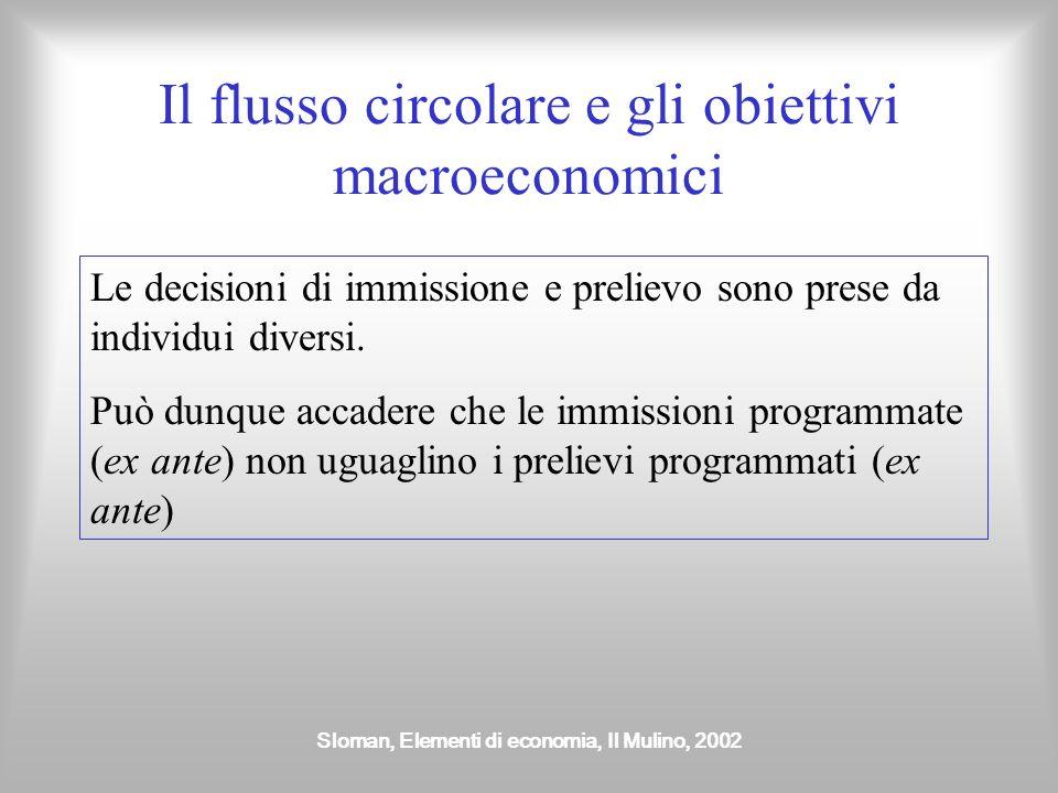 Sloman, Elementi di economia, Il Mulino, 2002 La relazione tra prelievi e immissioni Esistono legami indiretti tra risparmio e investimento, imposte e