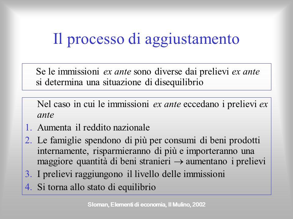 Sloman, Elementi di economia, Il Mulino, 2002 Il flusso circolare del reddito e gli obiettivi macroeconomici Le immissioni ex ante eccedono i prelievi