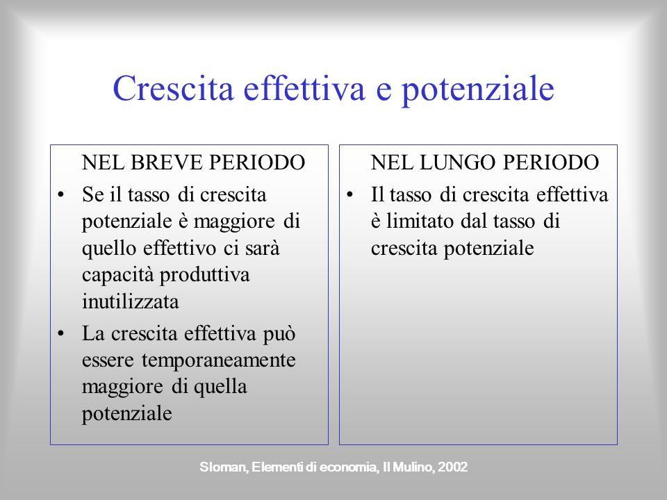 Sloman, Elementi di economia, Il Mulino, 2002 La crescita economica È importante distinguere tra Crescita effettiva misurata dal tasso di incremento p