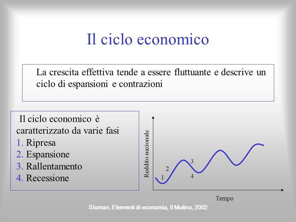 Sloman, Elementi di economia, Il Mulino, 2002 Crescita effettiva e potenziale NEL BREVE PERIODO Se il tasso di crescita potenziale è maggiore di quell