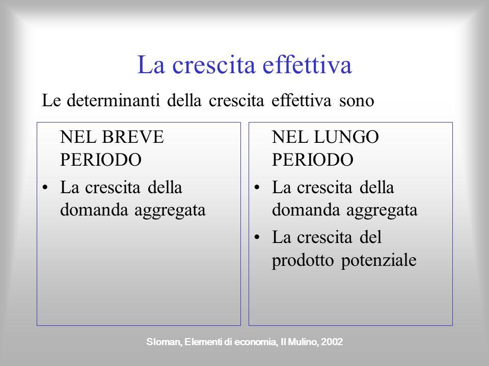 Sloman, Elementi di economia, Il Mulino, 2002 Il ciclo economico La crescita effettiva tende a essere fluttuante e descrive un ciclo di espansioni e c