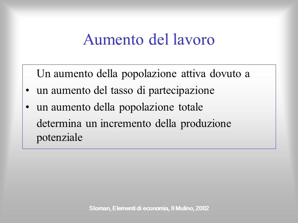 Sloman, Elementi di economia, Il Mulino, 2002 Aumento del capitale Un aumento dello stock di capitale fa aumentare la produzione Ignoriamo lobsolescen