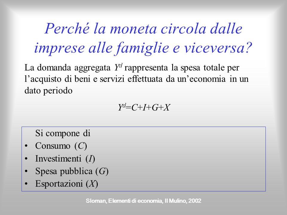 Sloman, Elementi di economia, Il Mulino, 2002 Perché la moneta circola dalle imprese alle famiglie e viceversa.