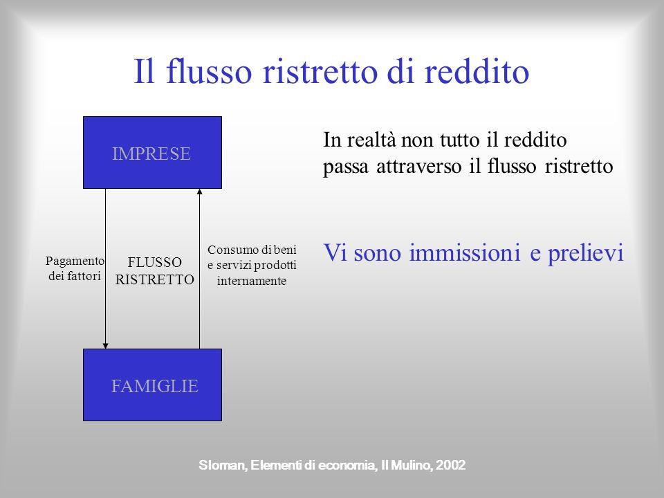 Sloman, Elementi di economia, Il Mulino, 2002 Perché la moneta circola dalle imprese alle famiglie e viceversa? Si compone di Consumo (C) Investimenti