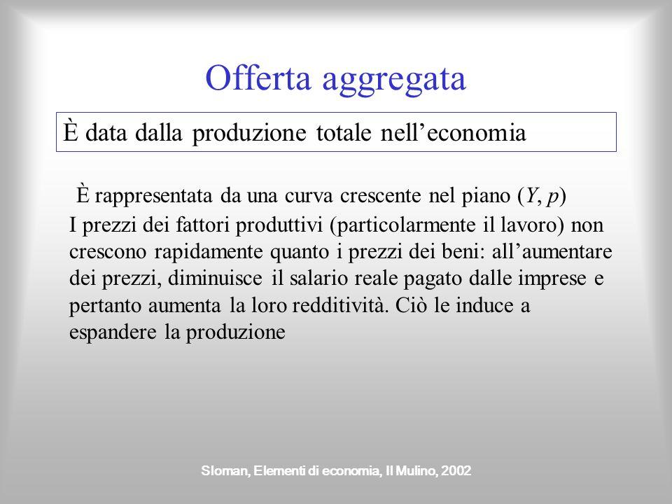 Sloman, Elementi di economia, Il Mulino, 2002 Domanda aggregata È rappresentata da una curva decrescente nel piano (Y, p) Con un aumento dei prezzi si