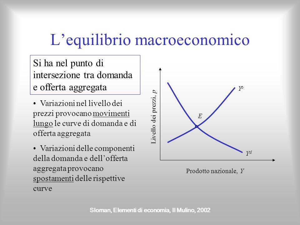 Sloman, Elementi di economia, Il Mulino, 2002 Offerta aggregata È rappresentata da una curva crescente nel piano (Y, p) I prezzi dei fattori produttiv
