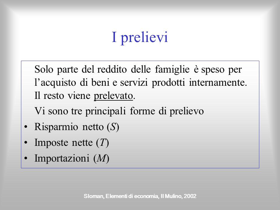 Sloman, Elementi di economia, Il Mulino, 2002 I prelievi Solo parte del reddito delle famiglie è speso per lacquisto di beni e servizi prodotti internamente.