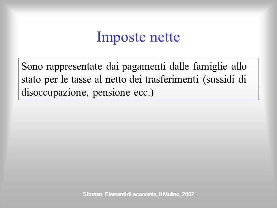 Sloman, Elementi di economia, Il Mulino, 2002 Imposte nette Sono rappresentate dai pagamenti dalle famiglie allo stato per le tasse al netto dei trasferimenti (sussidi di disoccupazione, pensione ecc.)