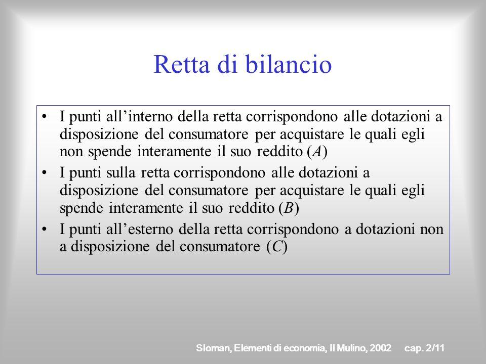 Sloman, Elementi di economia, Il Mulino, 2002cap. 2/10 Retta di bilancio A C B La retta di bilancio divide il piano in tre sottospazi x1x1 x2x2