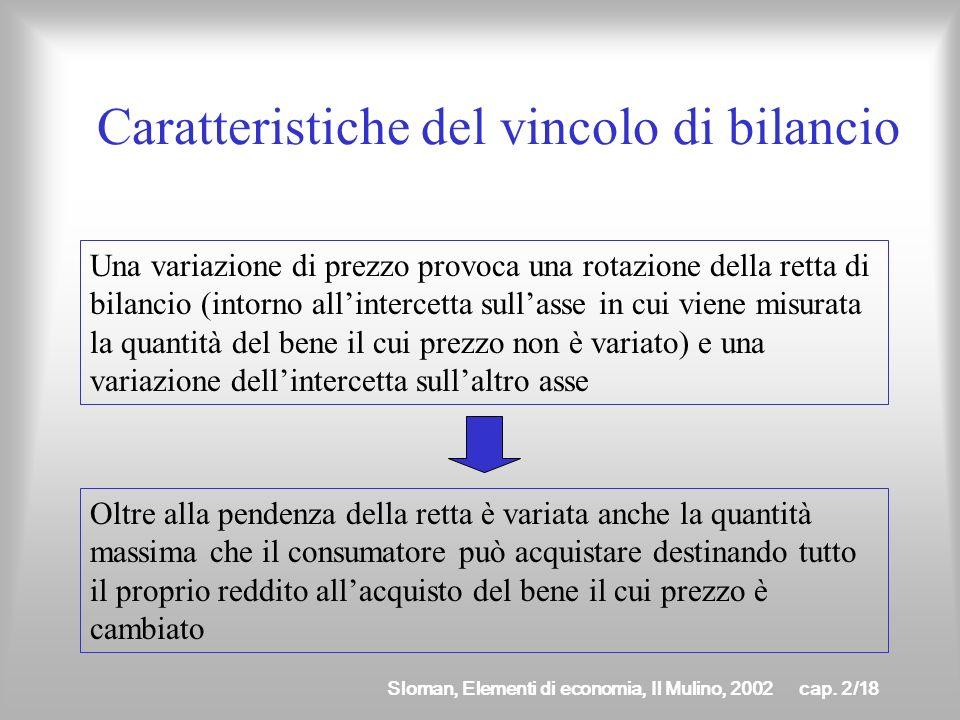 Sloman, Elementi di economia, Il Mulino, 2002cap. 2/17 Variazione di p 2 x1x1 x2x2 m/p02m/p02 m/p22m/p22 m/p12m/p12 p 2 2 < p 0 2 < p 1 2 m/p 1