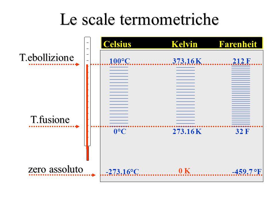 T.ebollizione T.ebollizione T.fusione Celsius 100°C 0°C -273.16°C KelvinFarenheit 0 K 373.16 K 273.16 K -459.7 °F 212 F 32 F zero assoluto Le scale te