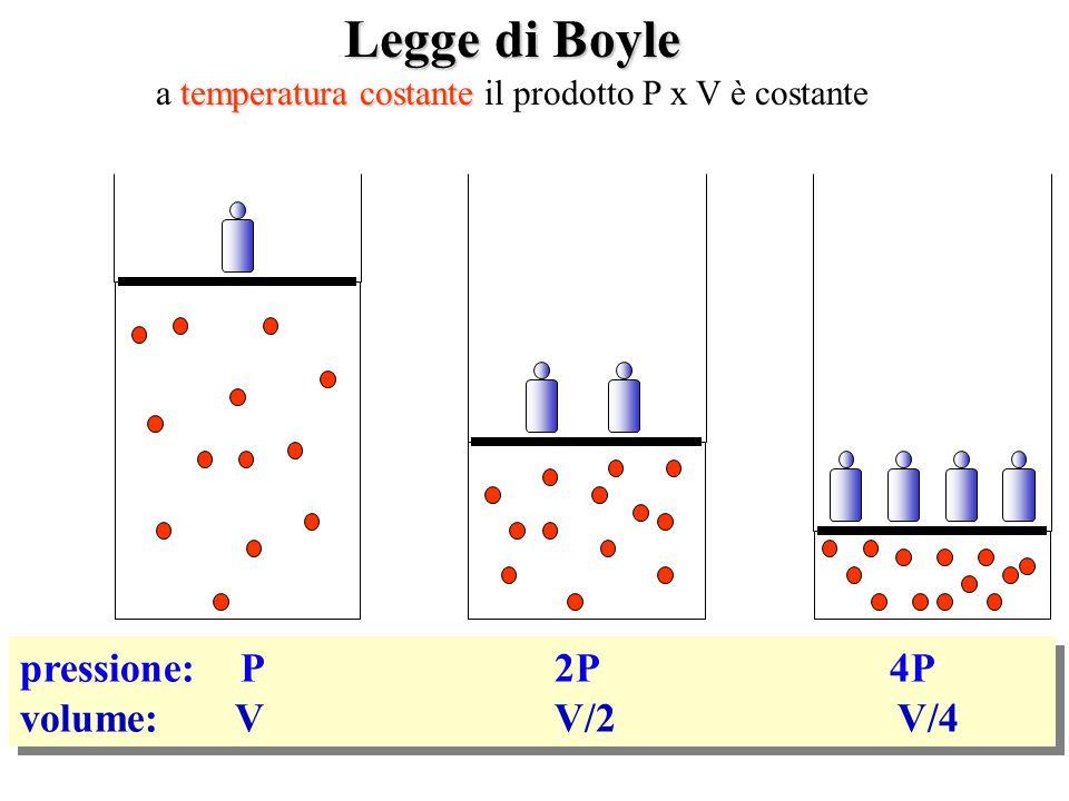 pressione: P 2P 4P volume: V V/2 V/4 pressione: P 2P 4P volume: V V/2 V/4 Legge di Boyle temperatura costante a temperatura costante il prodotto P x V
