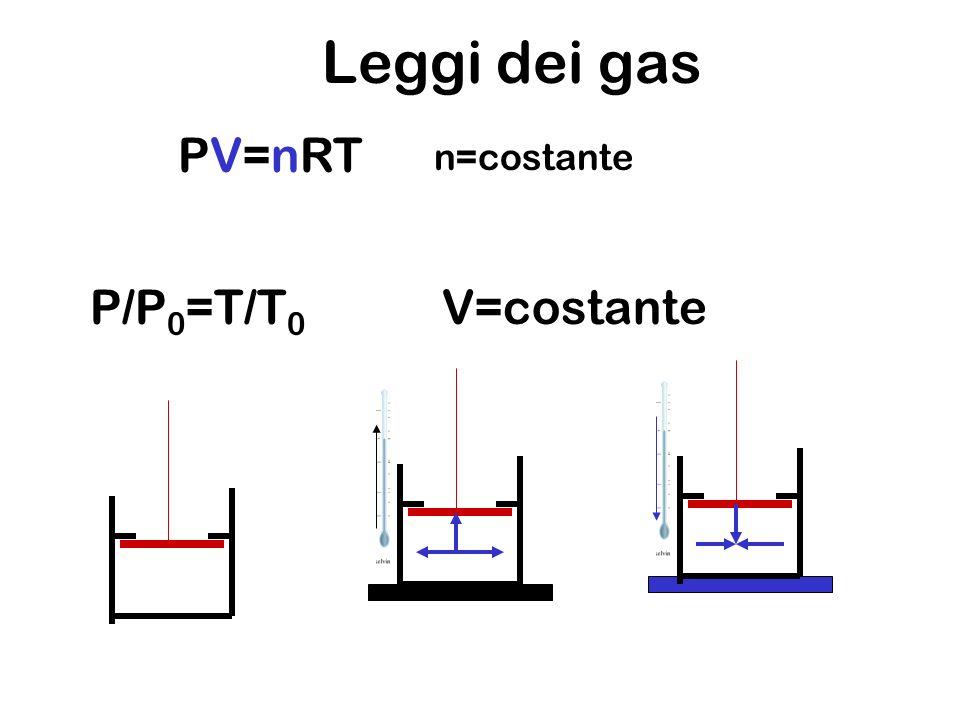 Leggi dei gas PV=nRT P/P 0 =T/T 0 V=costante n=costante