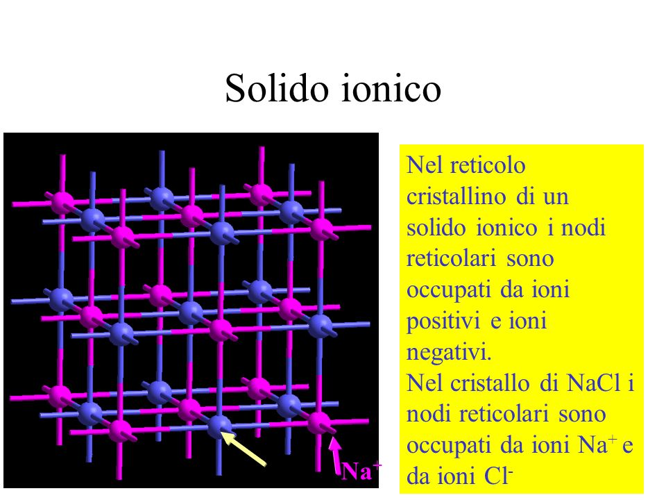 Solido ionico Na + Cl - Nel reticolo cristallino di un solido ionico i nodi reticolari sono occupati da ioni positivi e ioni negativi. Nel cristallo d