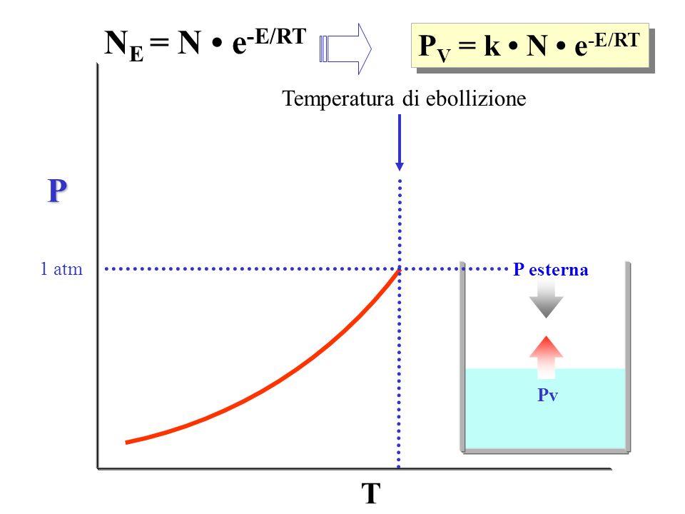 T PvPv P V = k N e -E/RT N E = N e -E/RT P esterna Pv 1 atm Temperatura di ebollizione P