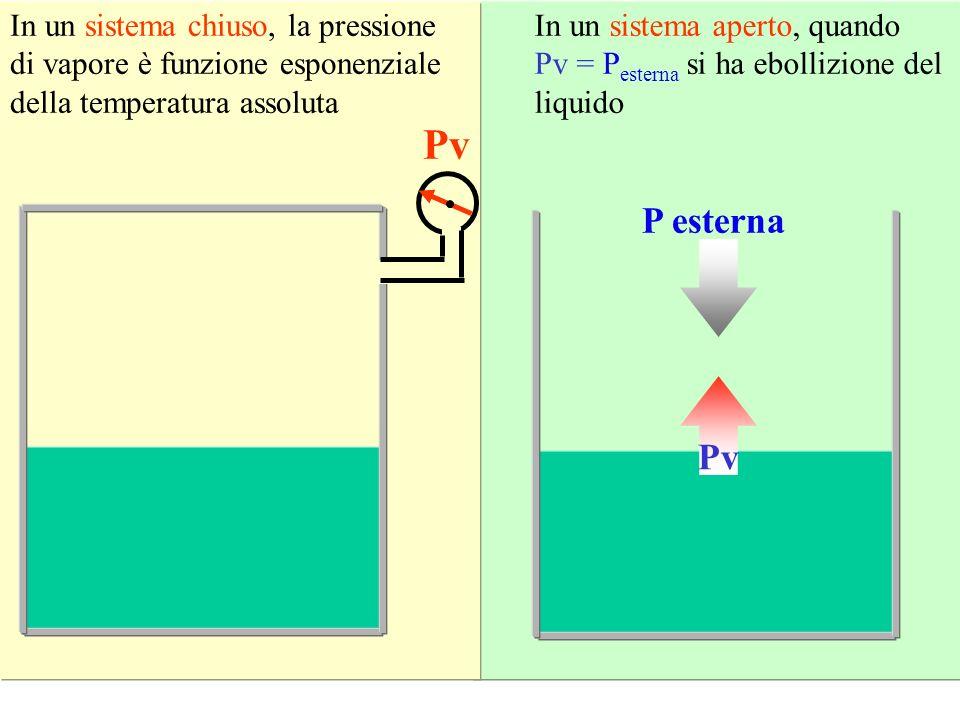 Pv P esterna Pv In un sistema chiuso, la pressione di vapore è funzione esponenziale della temperatura assoluta In un sistema aperto, quando Pv = P es
