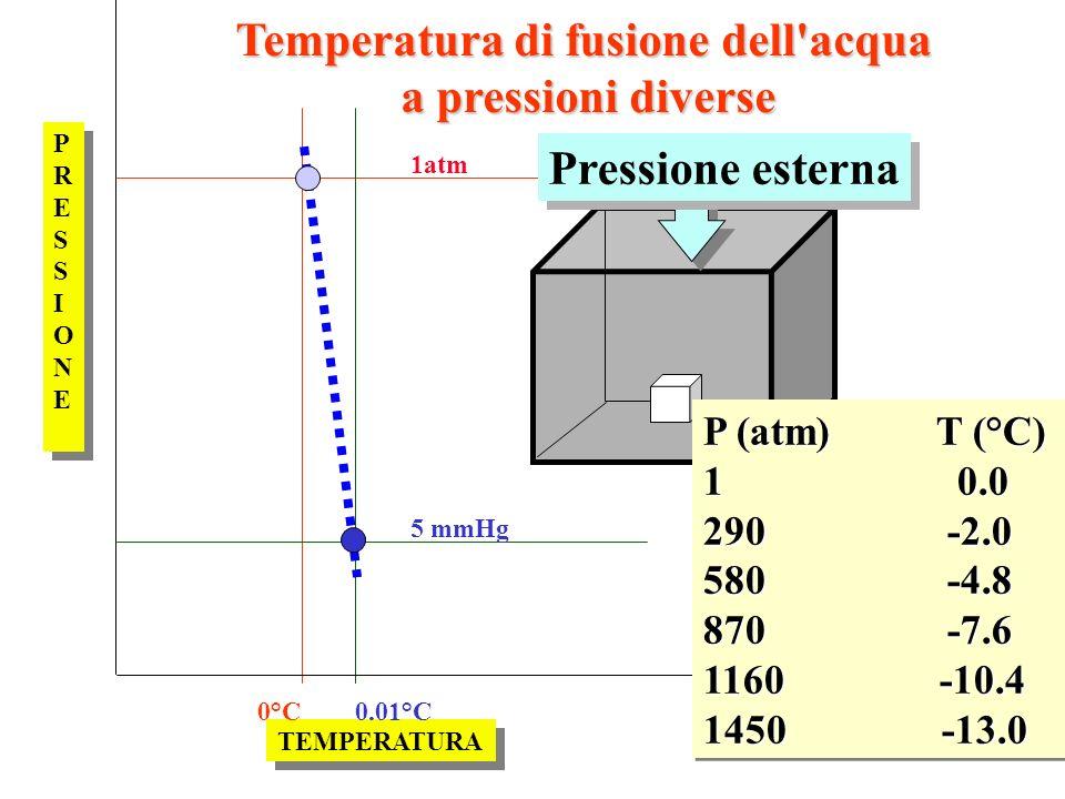 PRESSIONEPRESSIONE PRESSIONEPRESSIONE TEMPERATURA 1atm 5 mmHg 0°C0.01°C Pressione esterna P (atm) T (°C) 1 0.0 290 -2.0 580 -4.8 870 -7.6 1160 -10.4 1