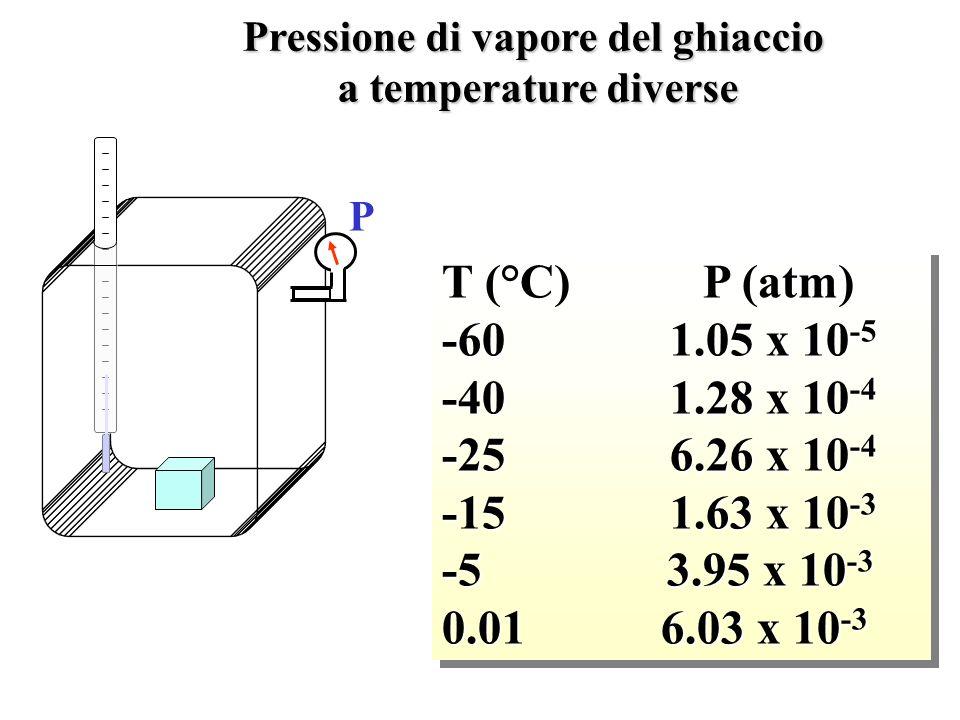 T (°C) P (atm) -60 1.05 x 10 -5 -40 1.28 x 10 -4 -25 6.26 x 10 -4 -15 1.63 x 10 -3 -5 3.95 x 10 -3 0.01 6.03 x 10 -3 T (°C) P (atm) -60 1.05 x 10 -5 -